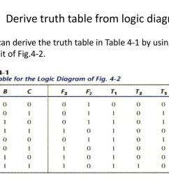 derive truth table from logic diagram [ 1024 x 768 Pixel ]
