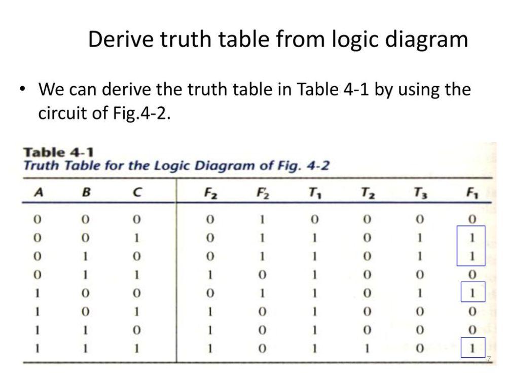 medium resolution of derive truth table from logic diagram