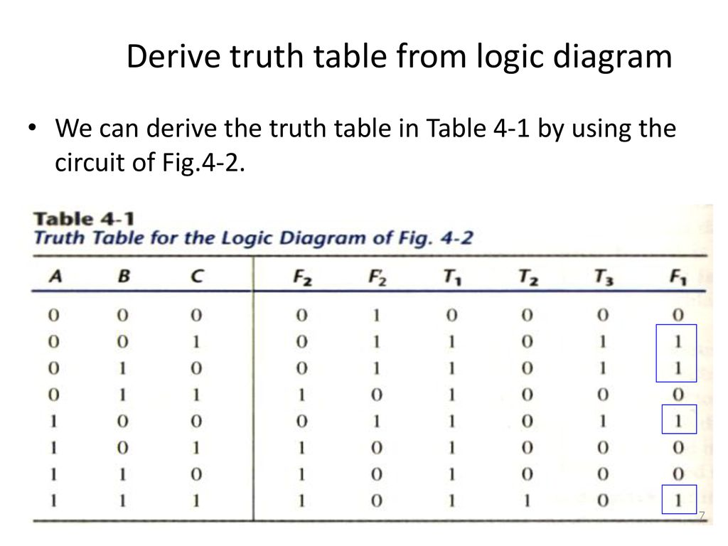 hight resolution of derive truth table from logic diagram