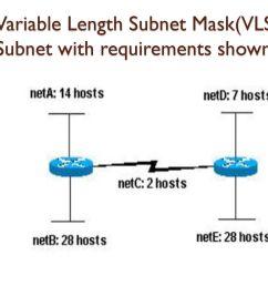 20 variable length subnet  [ 1024 x 768 Pixel ]