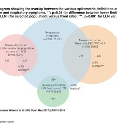 1 venn diagram showing the overlap between the various spirometric definitions of airway obstruction and respiratory symptoms p 0 01 for difference  [ 1024 x 768 Pixel ]