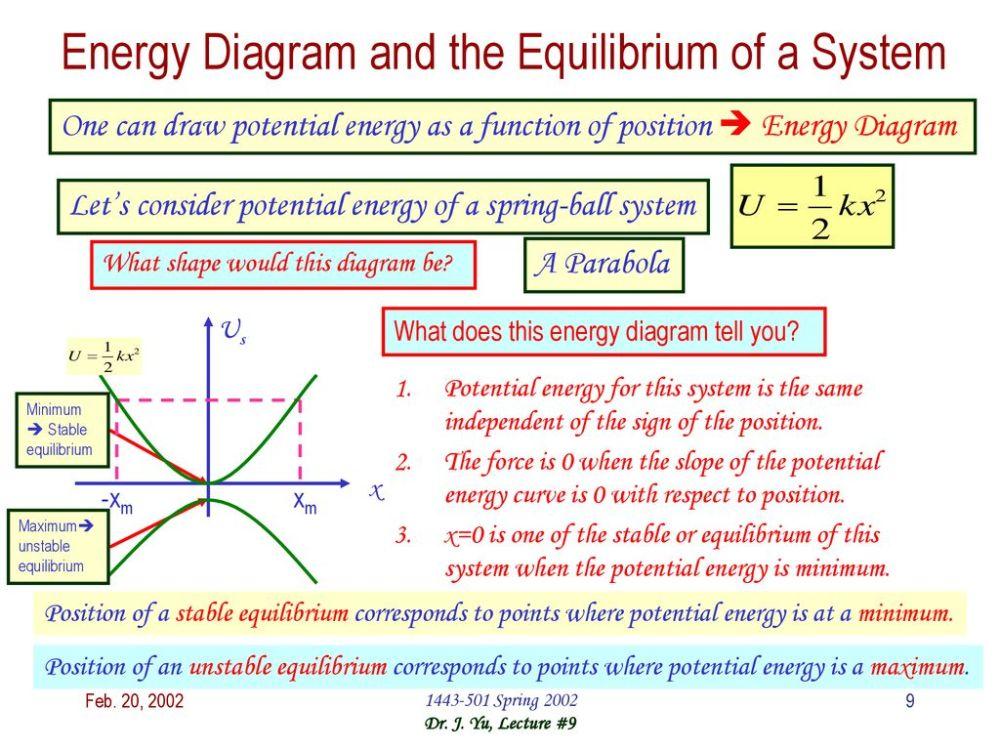 medium resolution of 9 energy diagram