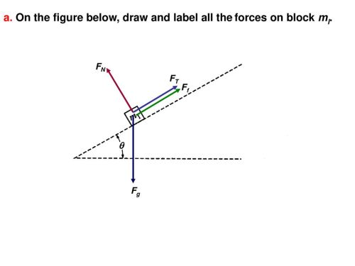 small resolution of on the figure below draw and label all the forces on block ml