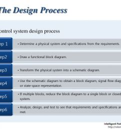 the design process control system design process step 1 step2 step3 [ 1024 x 768 Pixel ]