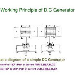 working principle of d c generator [ 1024 x 768 Pixel ]