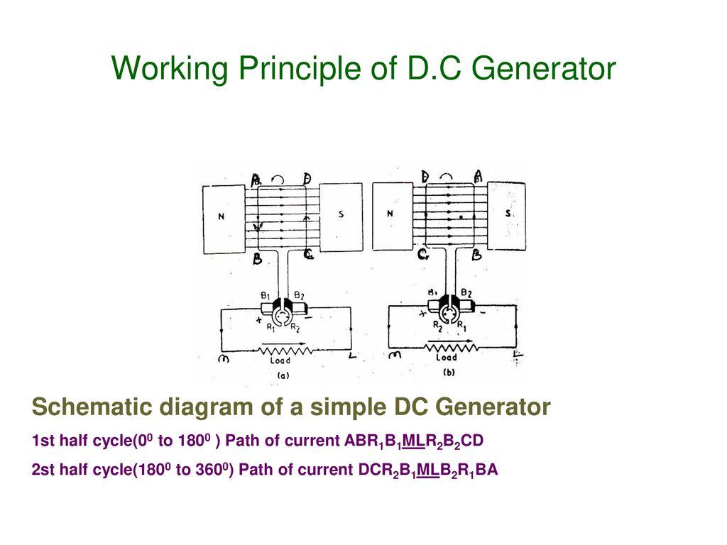 hight resolution of working principle of d c generator