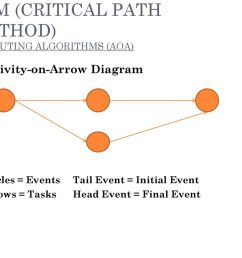 cpm critical path method computing algorithms aoa  [ 1024 x 768 Pixel ]