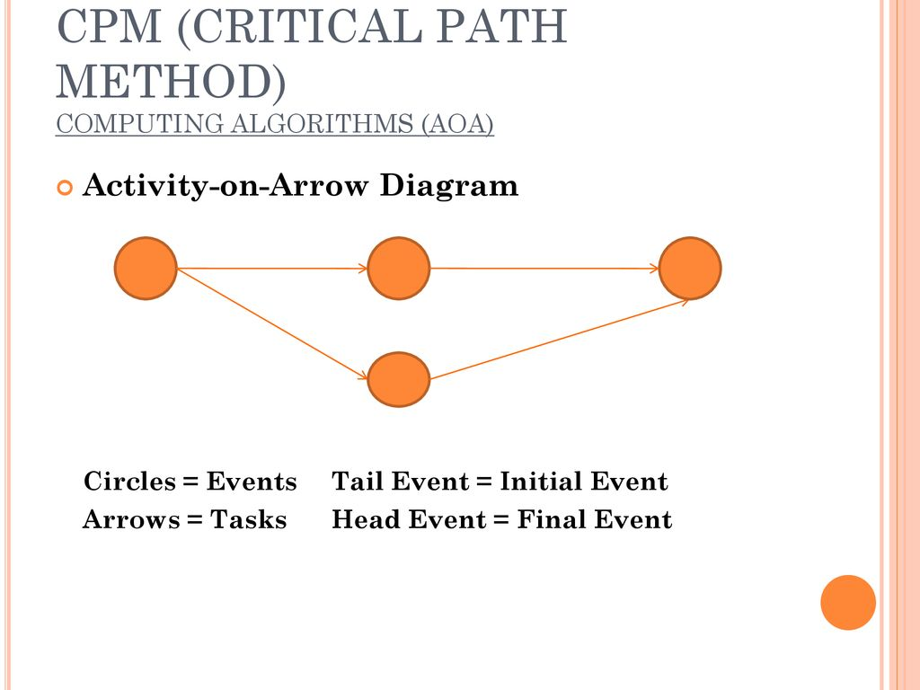 hight resolution of cpm critical path method computing algorithms aoa