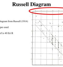 russell diagram first hr diagram from russell 1914  [ 1024 x 768 Pixel ]