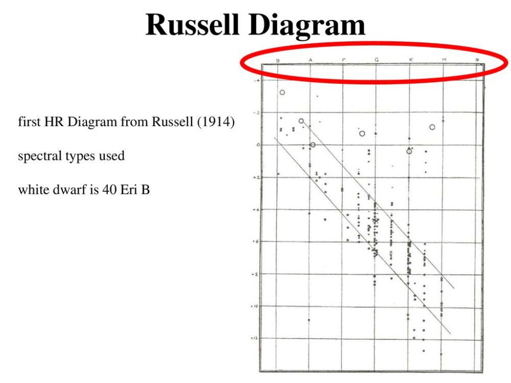 medium resolution of russell diagram first hr diagram from russell 1914