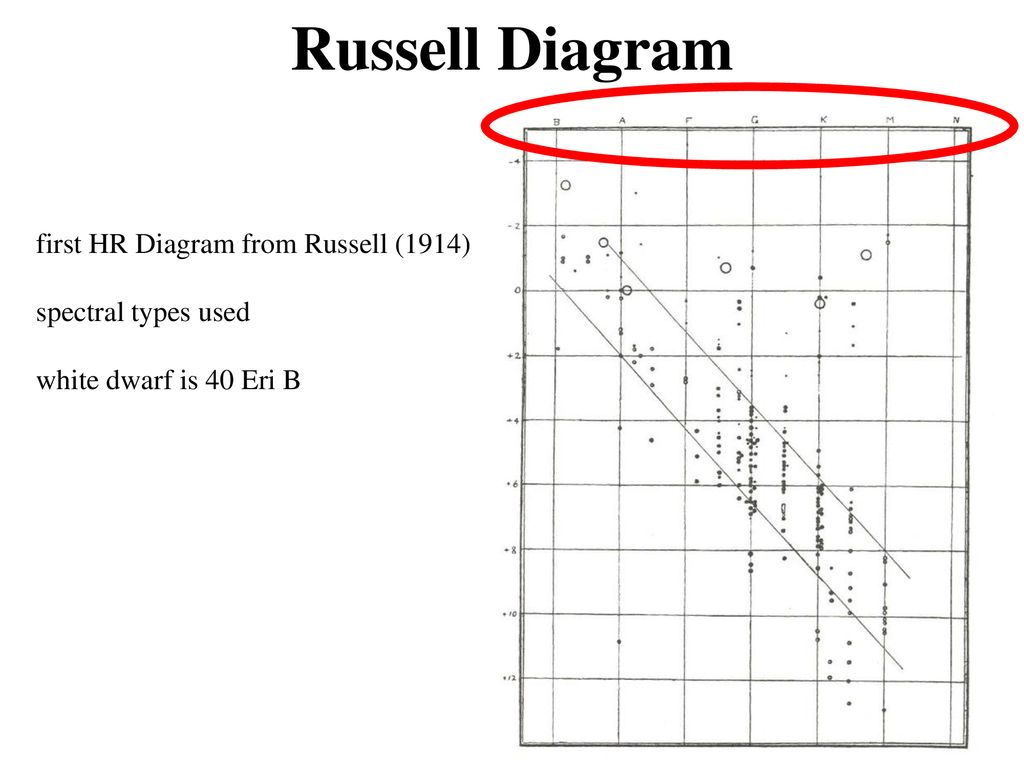 hight resolution of russell diagram first hr diagram from russell 1914