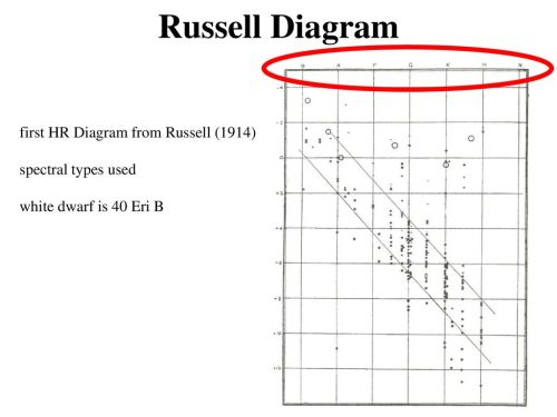 small resolution of russell diagram first hr diagram from russell 1914