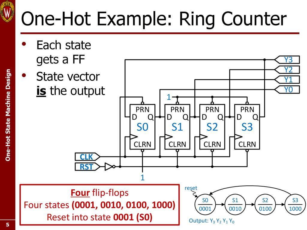 hight resolution of one hot example ring counter