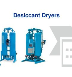 desiccant dryers kaeser has been manufacturing compressor dryer packages for some time now and this [ 1024 x 768 Pixel ]