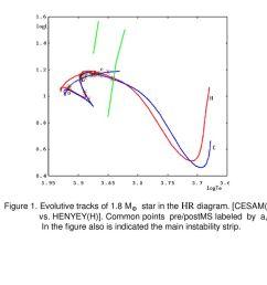evolutive tracks of 1 8 m star in the hr diagram  [ 1024 x 768 Pixel ]