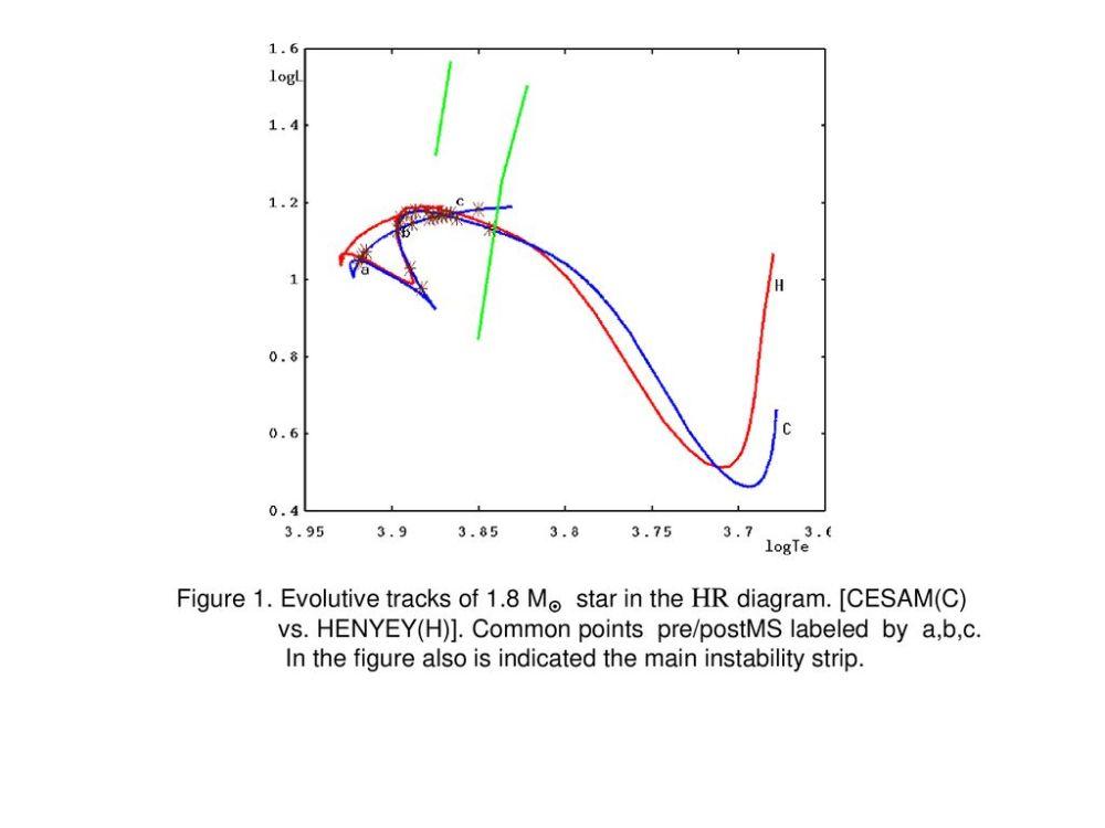 medium resolution of evolutive tracks of 1 8 m star in the hr diagram