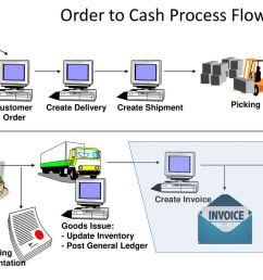 order to cash process flow [ 1024 x 768 Pixel ]