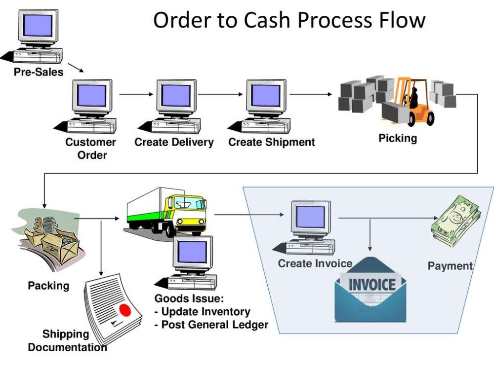 medium resolution of order to cash process flow