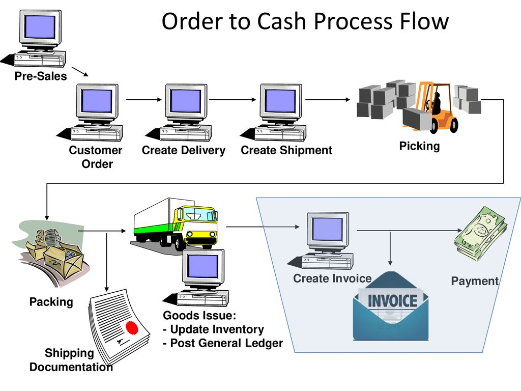 hight resolution of order to cash process flow