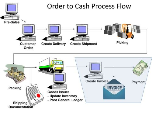 small resolution of order to cash process flow
