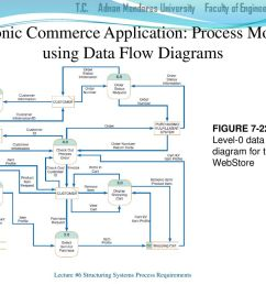 electronic commerce application process modeling using data flow diagrams [ 1024 x 768 Pixel ]
