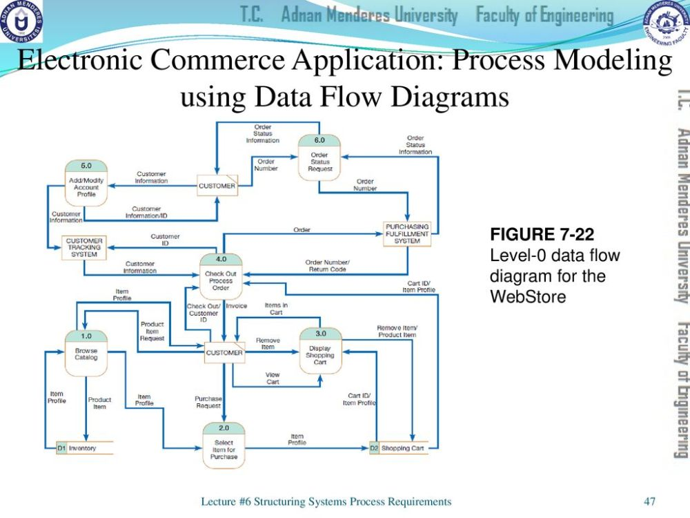 medium resolution of electronic commerce application process modeling using data flow diagrams
