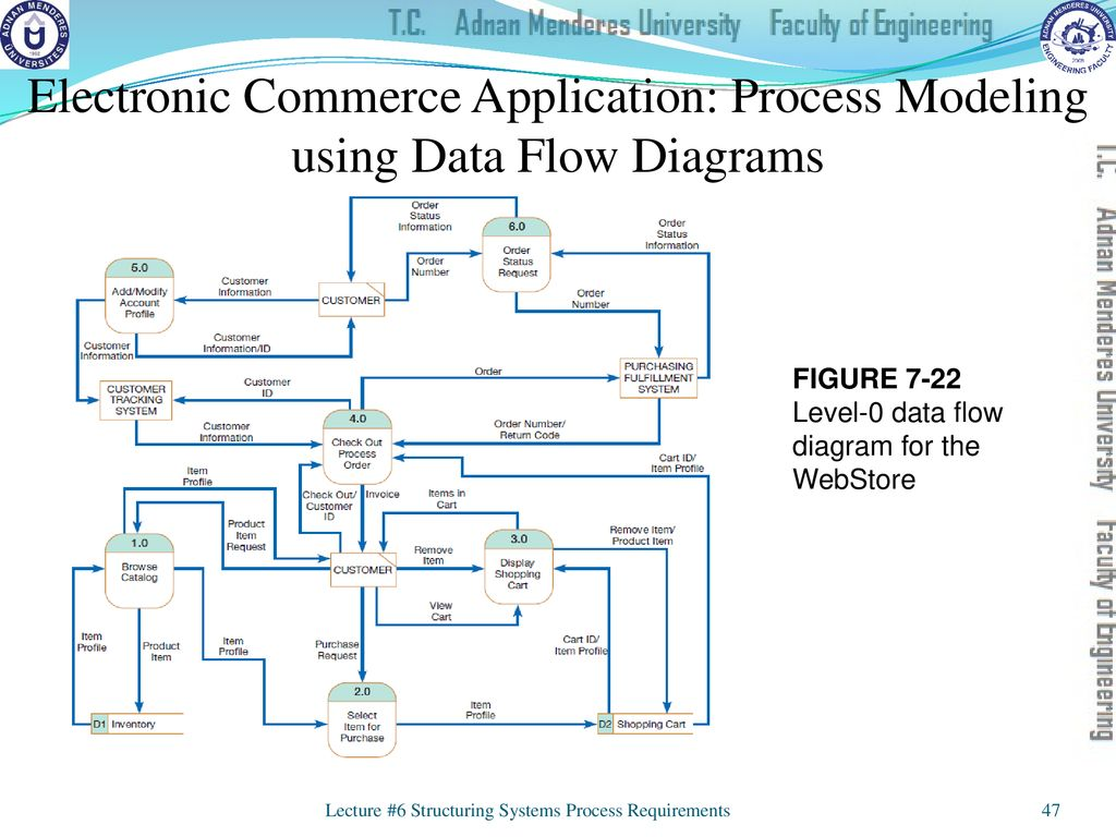 hight resolution of electronic commerce application process modeling using data flow diagrams