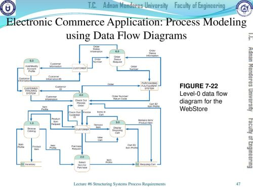 small resolution of electronic commerce application process modeling using data flow diagrams