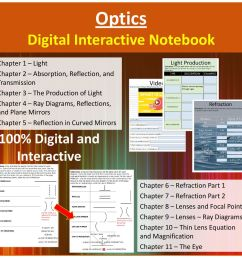 optics digital interactive notebook [ 1024 x 1008 Pixel ]