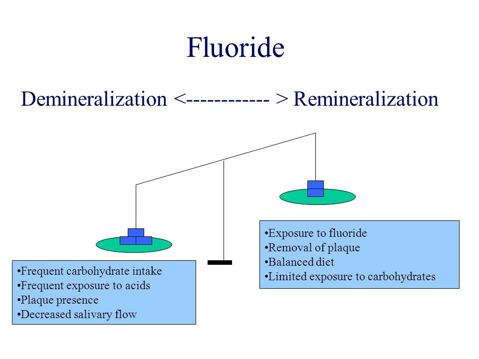 Sodium Fluoride Tablets