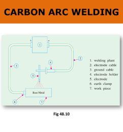 47 carbon arc welding fig 48 10 [ 1024 x 768 Pixel ]