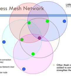 5 wireless mesh network  [ 1024 x 768 Pixel ]