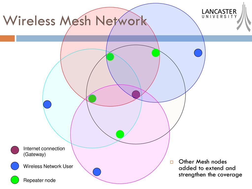 hight resolution of 5 wireless mesh network