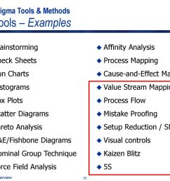 lean six sigma tools methods basic tools examples [ 1024 x 768 Pixel ]