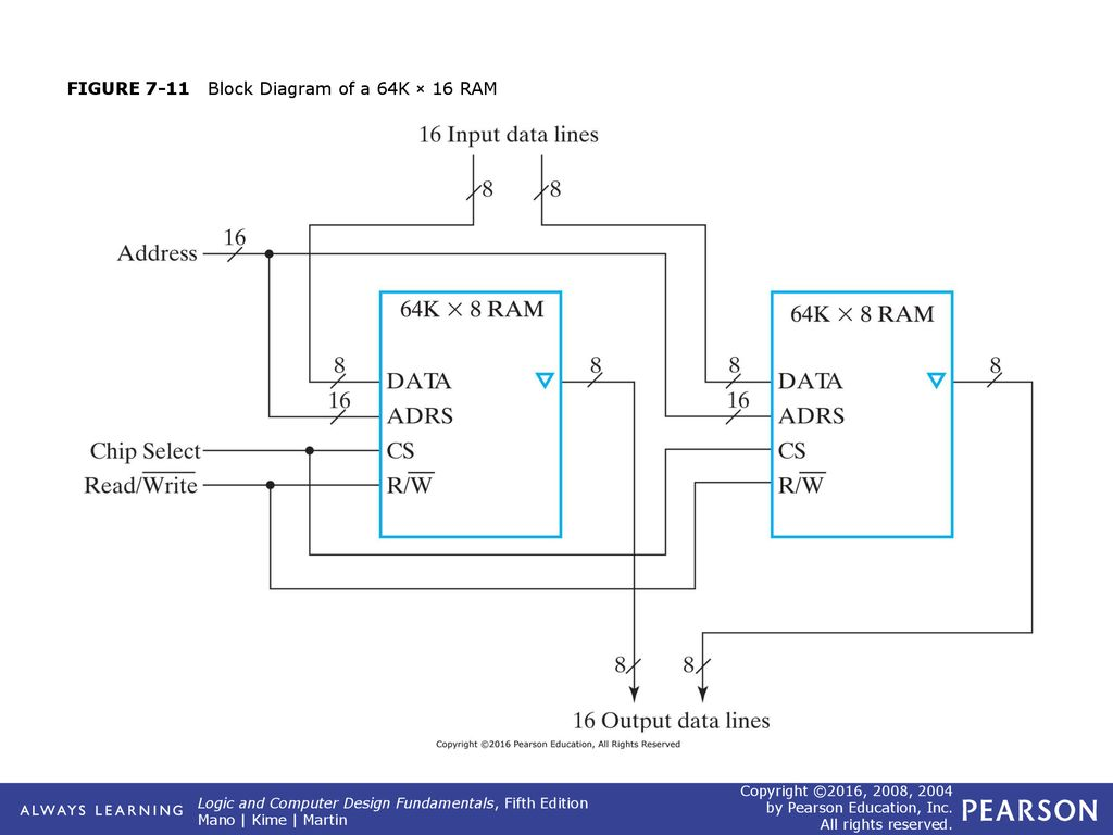 hight resolution of 12 figure 7 11 block diagram of a 64k 16 ram