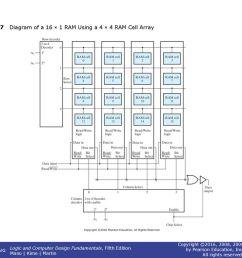 8 figure 7 7 diagram of a 16 1 ram using a 4 4 ram cell array [ 1024 x 768 Pixel ]