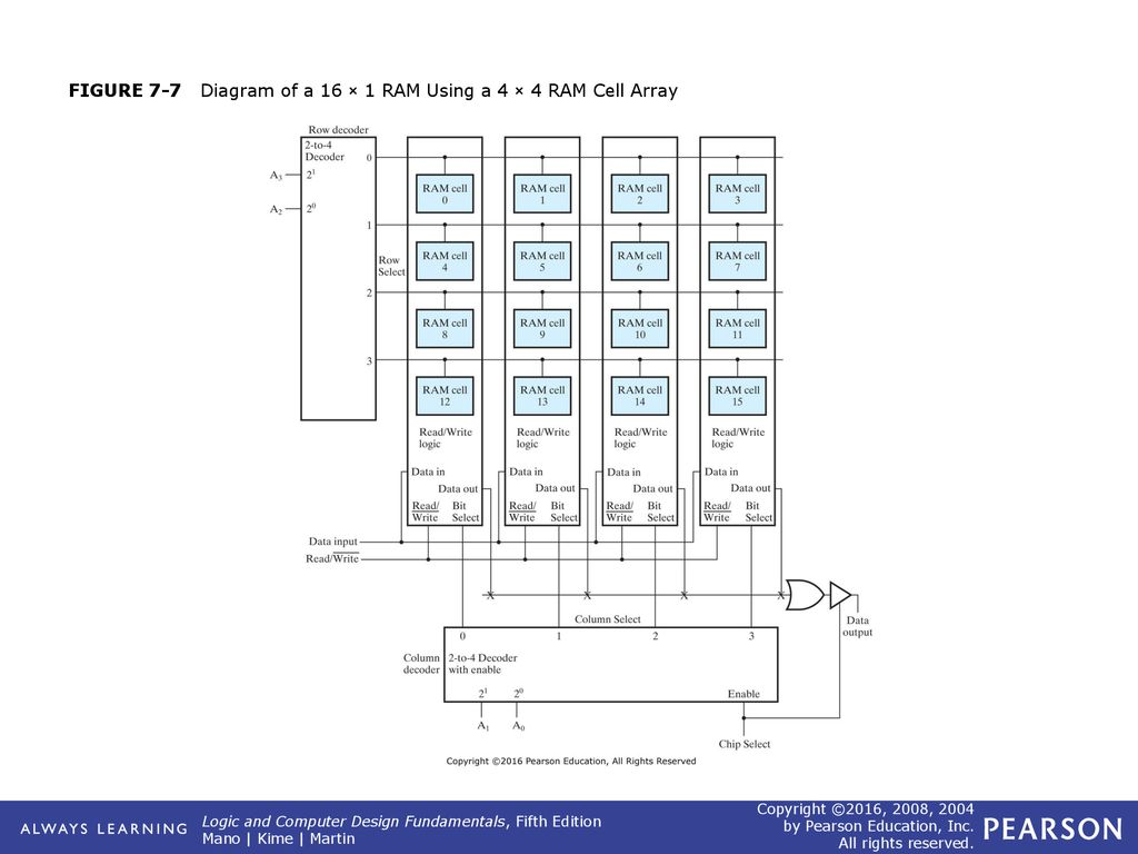hight resolution of 8 figure 7 7 diagram of a 16 1 ram using a 4 4 ram cell array