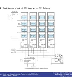9 figure 7 8 block diagram of an 8 2 ram using a 4 4 ram cell array [ 1024 x 768 Pixel ]