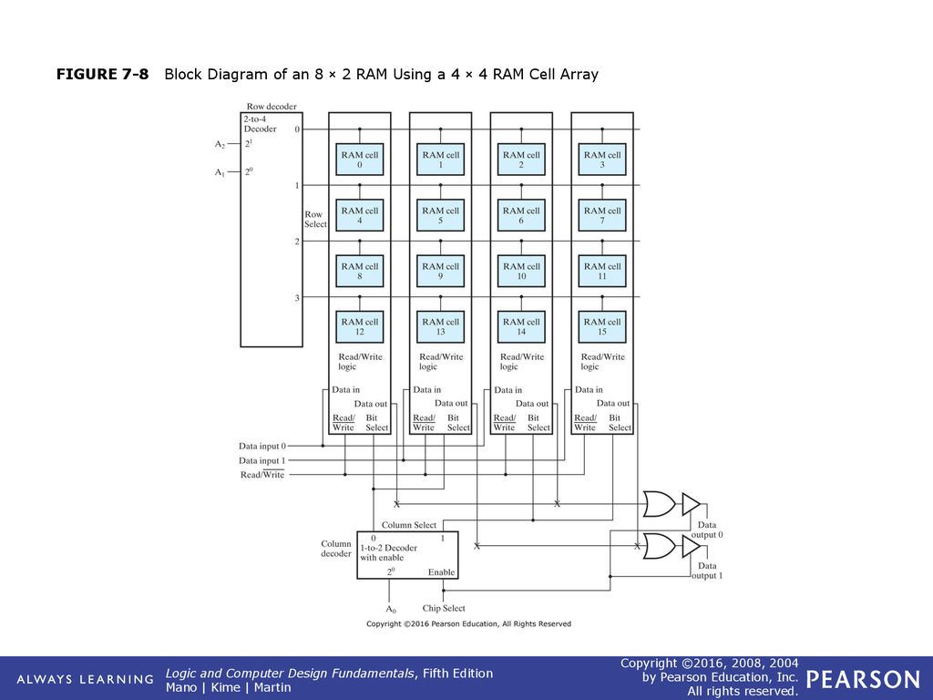 hight resolution of 9 figure 7 8 block diagram of an 8 2 ram using a 4 4 ram cell array