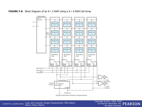 small resolution of 9 figure 7 8 block diagram of an 8 2 ram using a 4 4 ram cell array