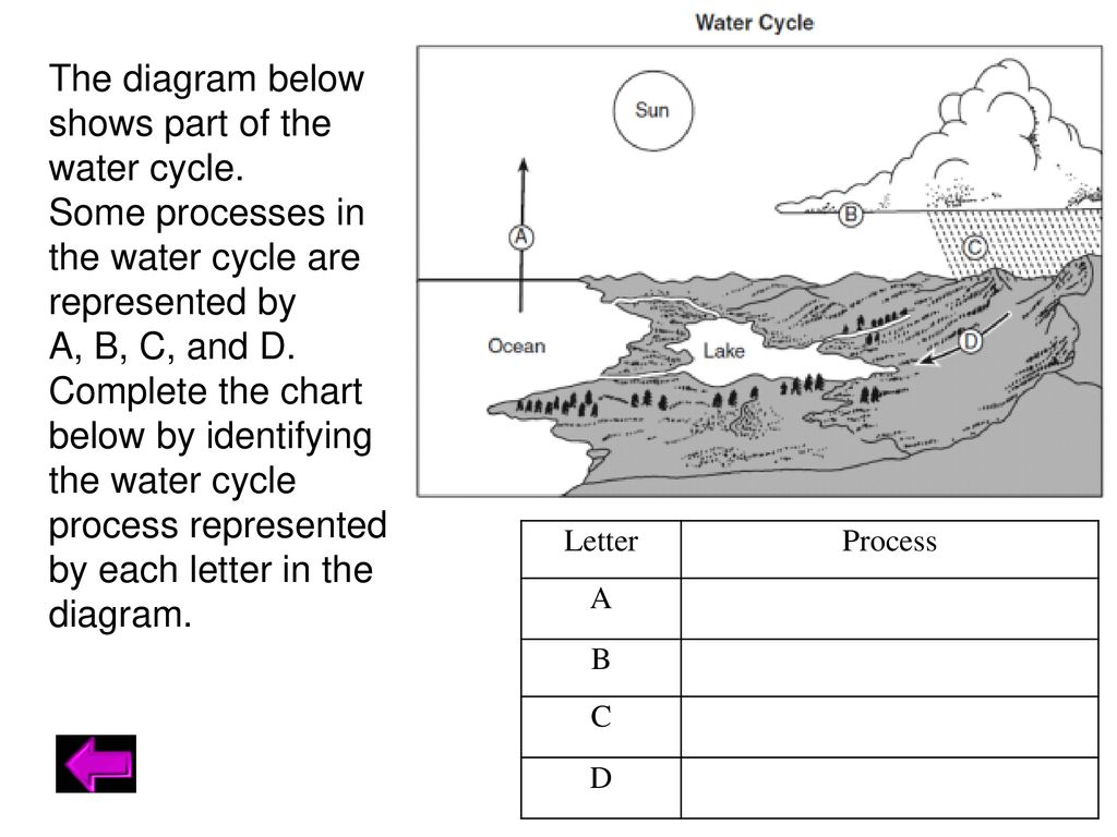 hight resolution of 21 the diagram below shows part of the water cycle