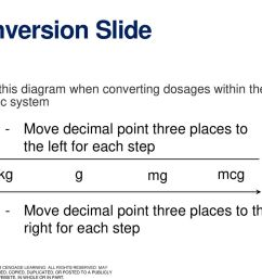 conversion slide use this diagram when converting dosages within the metric system move decimal point [ 1024 x 768 Pixel ]