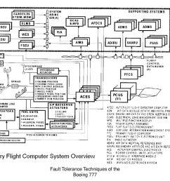 fault tolerance techniques of the boeing 777 [ 1024 x 768 Pixel ]