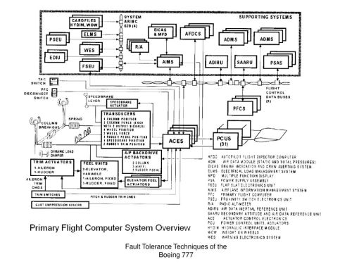 small resolution of fault tolerance techniques of the boeing 777