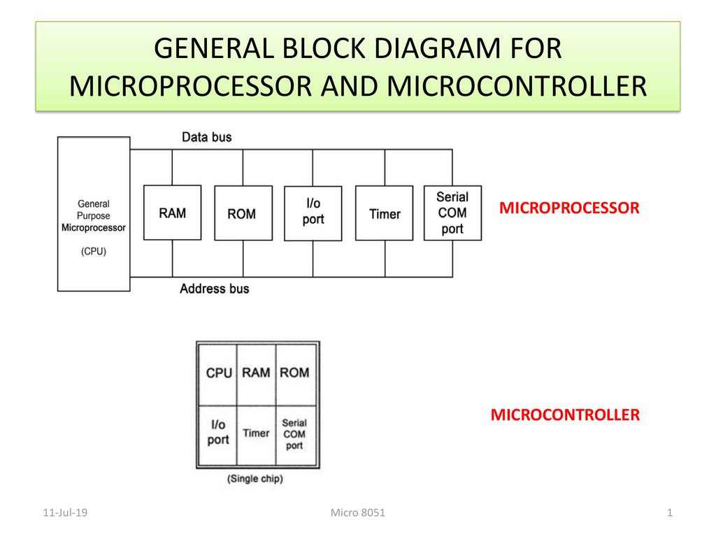 hight resolution of general block diagram for microprocessor and microcontroller