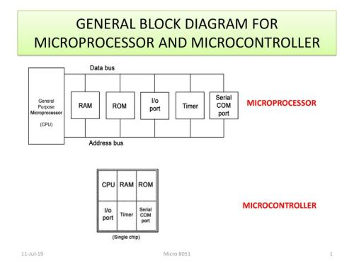 small resolution of general block diagram for microprocessor and microcontroller