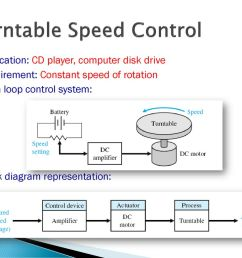 30 turntable speed control application cd player  [ 1024 x 768 Pixel ]
