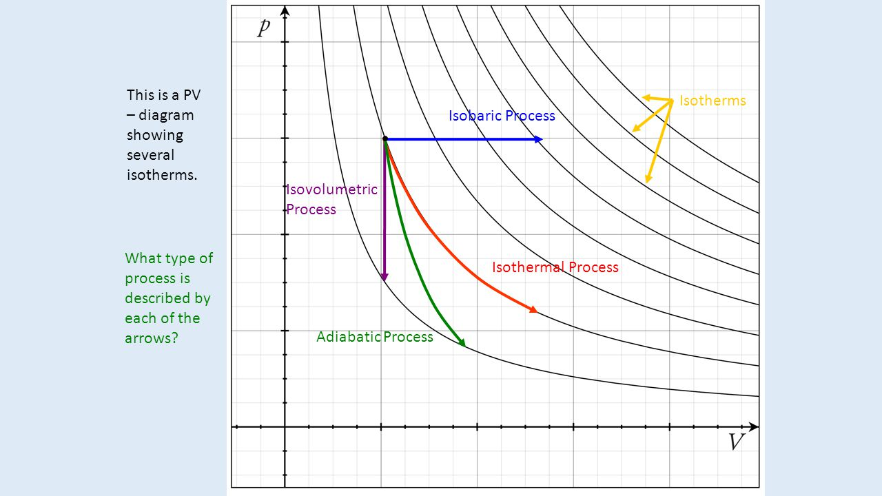 hight resolution of this is a pv diagram showing several isotherms