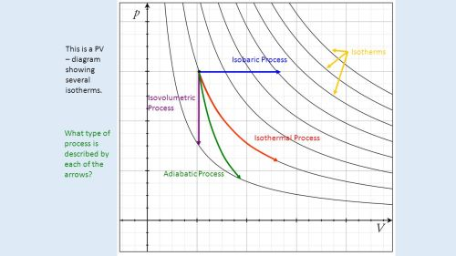 small resolution of this is a pv diagram showing several isotherms