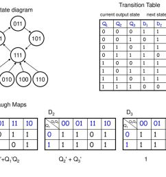 transition table state diagram current output state next state [ 1024 x 768 Pixel ]